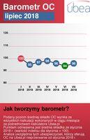 Barometr cenowy Ubea.pl: lipiec 2018