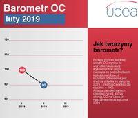 Barometr cenowy Ubea.pl: luty 2019
