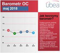 Barometr cenowy Ubea.pl: zmiany średniej składki ubezpieczeń OC