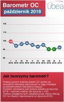 Barometr cenowy Ubea.pl: październik 2018