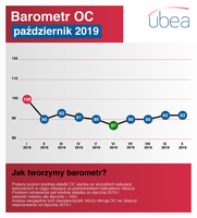 Barometr październik 2019