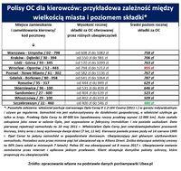 Polisy OC dla kierowców: przykładowa zależność między wielkością miasta i poziomem składki