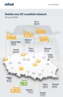 Średnie ceny OC w polskich miastach