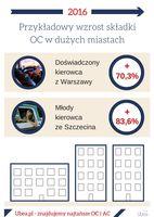 Przykładowy wzrost składki OC w dużych miastach