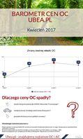 Wartość barometru cenowego z kwietnia 2017 r. = 110 ↘ (wynik z poprzedniego miesiąca: 112 ↗)