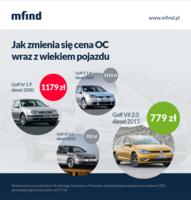 Jak cena OC zmienia się wraz z wiekiem pojazdu