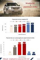 Składki OC a pojemność silnika