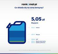 Co składa się na ceny benzyny?