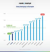 Ceny benzyny w Europie