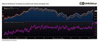 Wykres detalicznej i hurtowej ceny diesla