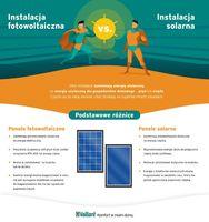 Instalacja fotowoltaiczna vs instalacja solarna