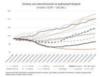 Zmiany cen nieruchomości w wybranych krajach