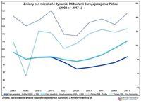 Zmiany cen mieszkań i dynamiki PKB