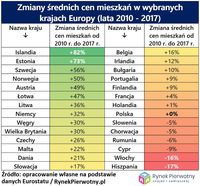 Zmiany średnich cen w wybranych krajach Europy
