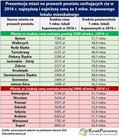 Miasta na prawach powiatu - najniższe i najwyższe ceny