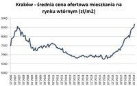 Kraków - średnia cena ofertowa mieszkania na rynku wtórnym
