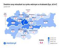 Średnie ceny mieszkań na rynku wtórnym w Krakowie