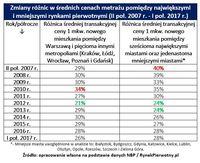 Zmiany różnic w średnich cenach metrażu pomiędzy największymi i mniejszymi rynkami pierwotnymi