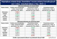 Kwartalne i roczne zmiany transakcyjnych cen 1 mkw. mieszkań (dane z I kw. 2015 r.)