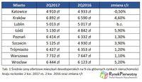 Średnie ceny mieszkań deweloperskich na 9-ciu głównych rynkach deweloperskich