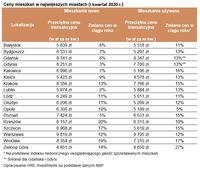 Ceny mieszkań w największych miastach (I kwartał 2020 r.)