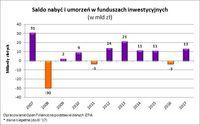 Saldo nabyć i umorzeń w funduszach inwestycyjnych  (w mld zł)