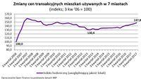 Zmiany cen transakcyjnych mieszkań używanych w 7 miastach