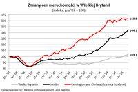 Zmiany cen nieruchomości w Wielkiej Brytanii