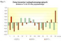 Ceny towarów i usług konsumpcyjnych w 2015 i 2016