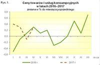 Ceny towarów i usług konsumpcyjnych w 2016 i 2017 r.