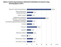 System wag stosowany w obliczeniach wskaźników cen towarów i usług konsumpcyjnych w 2019 r.