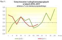 Ceny towarów i usług konsumpcyjnych w 2016 i 2017