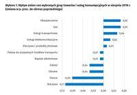 Wpływ zmian cen wybranych grup towarów i usług konsumpcyjnych w sierpniu 2018 r.