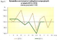 Dynamika cen towarów i usług konsumpcyjnych w latach 2013-2014