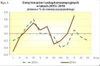 Ceny towarów i usług konsumpcyjnych w 2015 i 2016 r.
