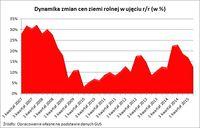 Dynamika zmian cen ziemi rolnej w ujęciu r/r (w %)
