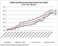 Indeks wartości cen gruntów rolnych Lion's Bank