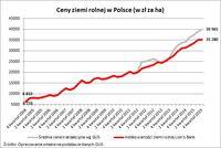 Ceny ziemi rolnej w Polsce (w zł za ha)