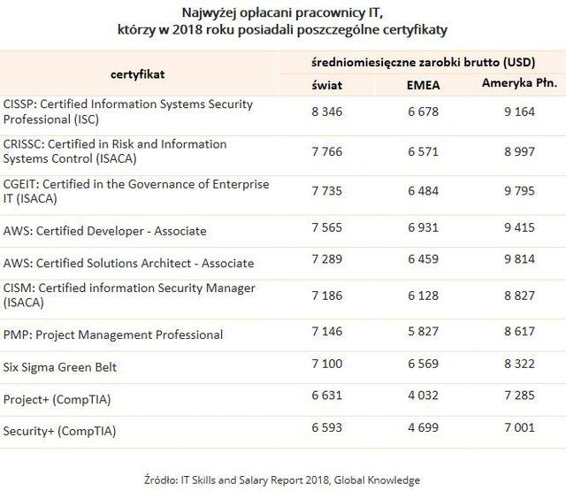 Które certyfikaty IT gwarantują wysokie zarobki?