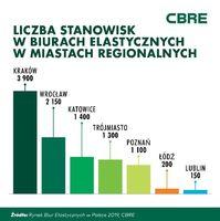 Liczba stanowisk w biurach elastycznych w miastach regionalnych