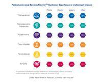 Porównanie wagi Sześciu Filarów w Customer Experience