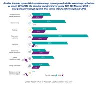 Analiza średniej dynamiki skumulowanego rocznego wskaźnika wzrostu przychodów dla spółek z TOP 100 M