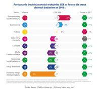 Porównanie średnie wartości wskaźnika CEE w Polsce