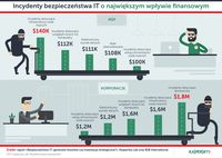 Incydenty bezpieczeństwa IT o największym wpływie finansowym