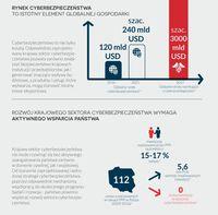Rynek cyberbezpieczeństwa to istotny element globalnej gospodarki