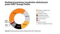 Rozkład procentowy incydentów obsłużonych przez CERT Orange Polska