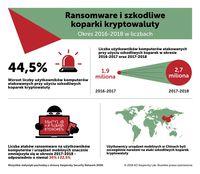 Ransomware i koparki kryptowaluty