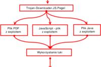 Cyberprzestępcy a luki w oprogramowaniu