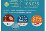 Użytkownicy Internetu a ataki sieciowe