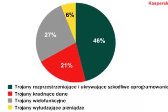 Zagrożenia internetowe I-VI 2012